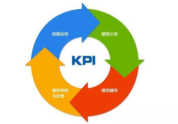 绩效管理体系的四大障碍